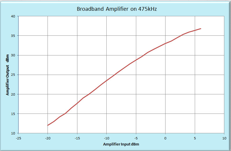 Broadband 5 Watt Amplifier for MF and LF If you are getting started