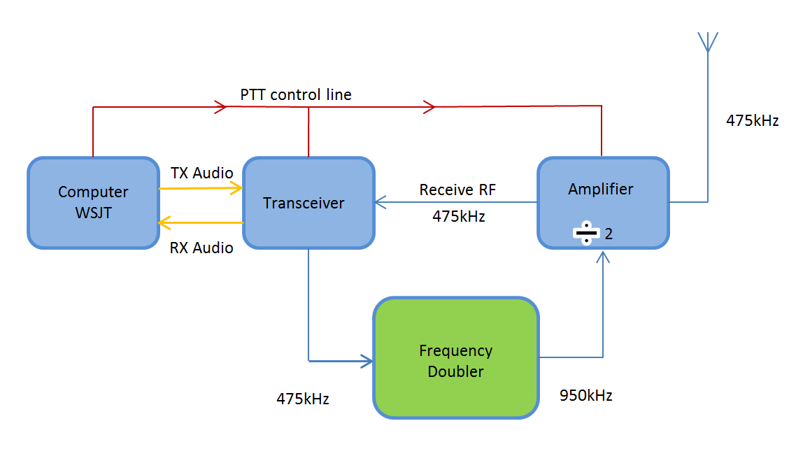 630m frequency doubler
