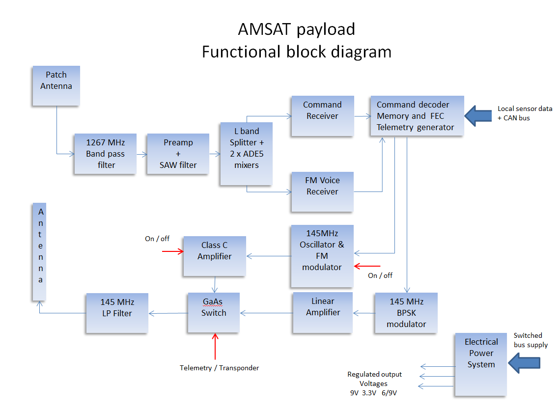 European Student Earth Orbiter Eseo Fm Transmitter Block Diagram Of The Amsat Payload On